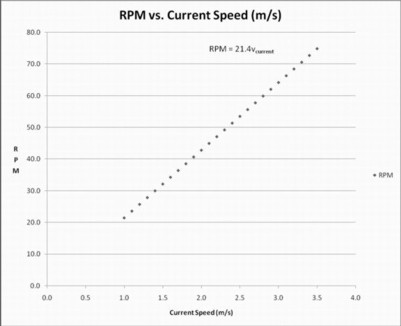 rpmvscurrspeed