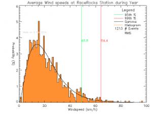 RaceRocks_Year_windspeeds_Avg_pdf