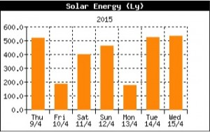 Cumulative daily solar energy for the past week.