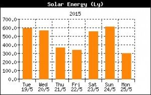 Accumulated daily solar radiation in Langleys.